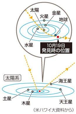 太陽系外からの小惑星か彗星の軌道