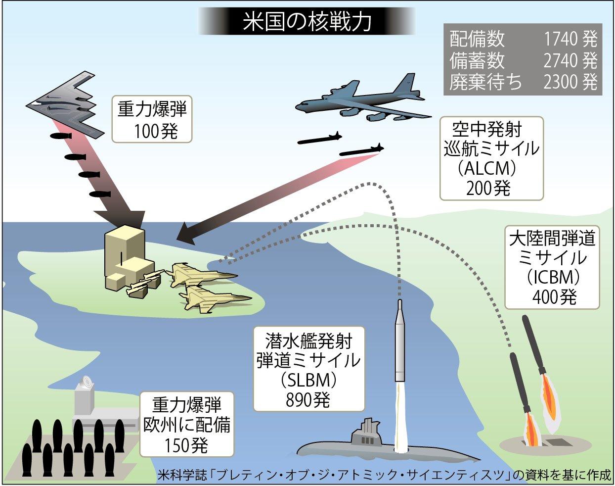 米軍の核戦力(時事)