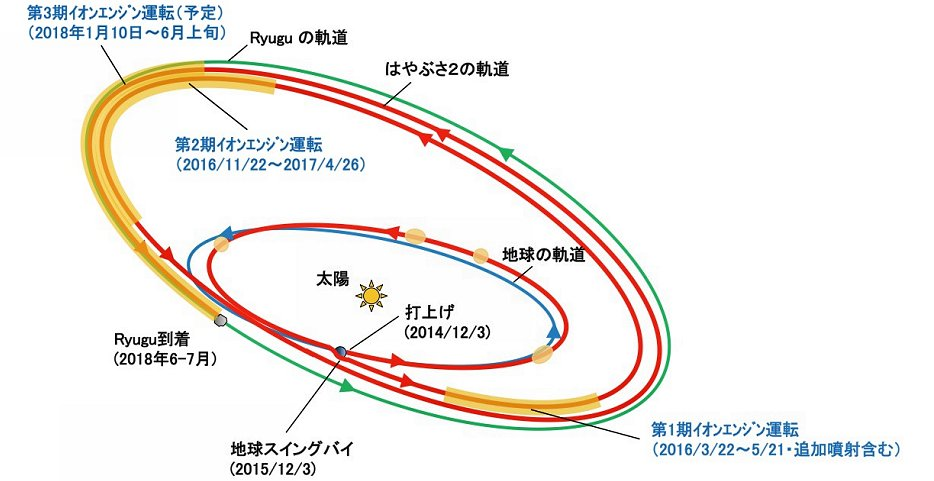 イオンエンジンを運転した場所の模式図(「はやぶさ2」の軌道上で黄色で覆った部分がイオンエンジンを運転した期間、JAXA提供)