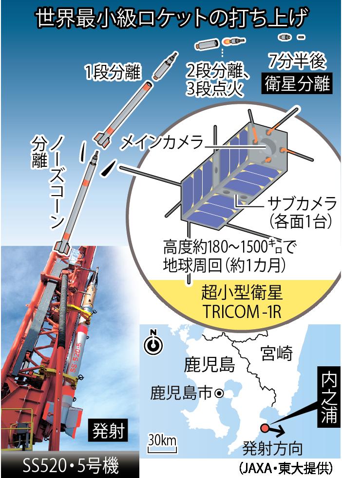 世界最小級ロケットの打ち上げ(JAXA・東大提供、時事)