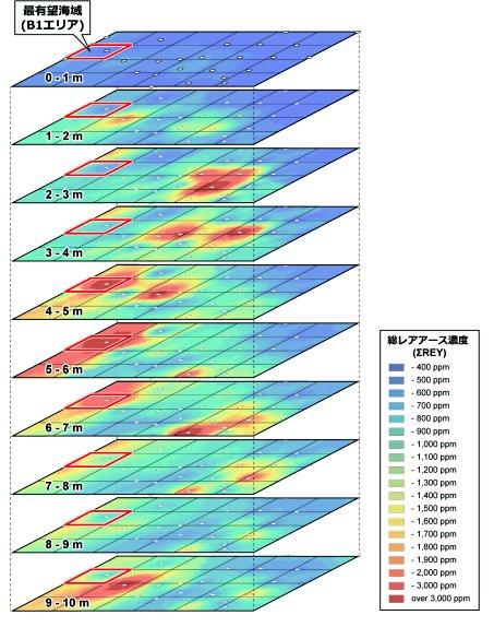 有望エリアにおける海底面からの深度別レアアース濃度分布図。B1エリア (赤枠で表示、約105 km2) が最も高い総レアアース濃度を示す(提供:早大)