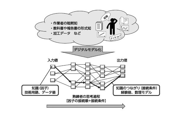 図1 知識モデル概念図