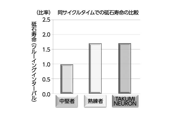 図3 中堅者と熟練者「TAKUMI NEURON」での加工結果の比較(砥石寿命)