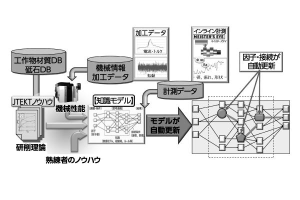図5「TAKUMI NEURON」のあるべき姿