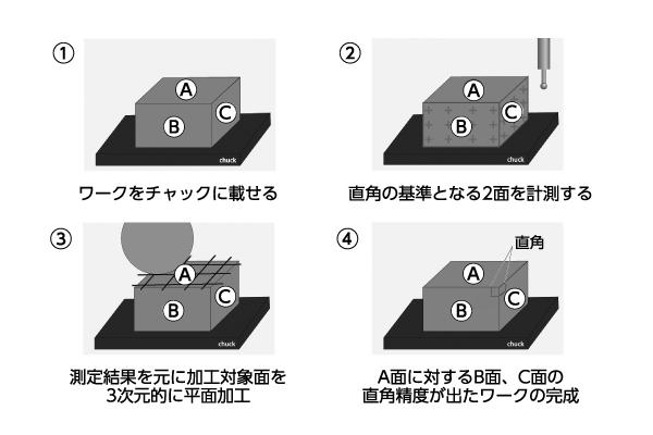 図3 スマートアングルシップによる直角創成加工