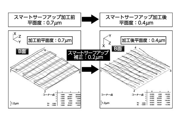 図4 スマートサーフアップを使用した超平面創成研削加工