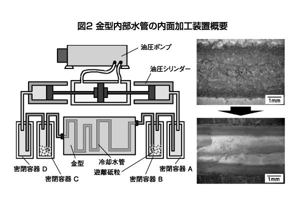 図2 金型内部水管の内面加工装置概要