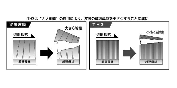図1 従来皮膜とTH3コーティングの破壊形態の違い