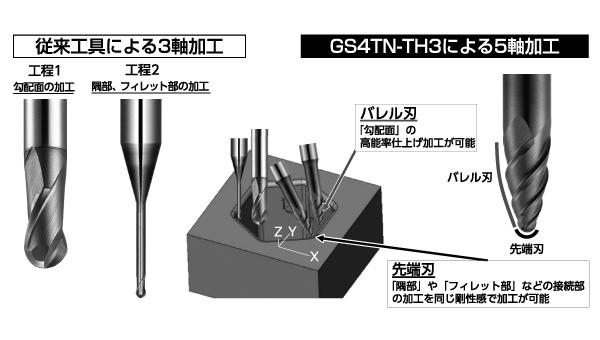 図2 従来ボールエンドミルとGS4TN-TH3との加工方法の比較