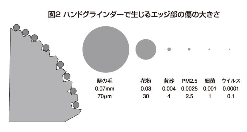 図2 ハンドグラインダーで生じるエッジ部の傷の大きさ
