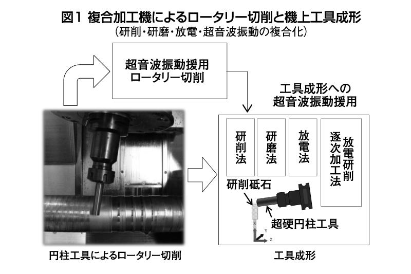 図1 複合加工機によるロータリー切削と機上工具成形