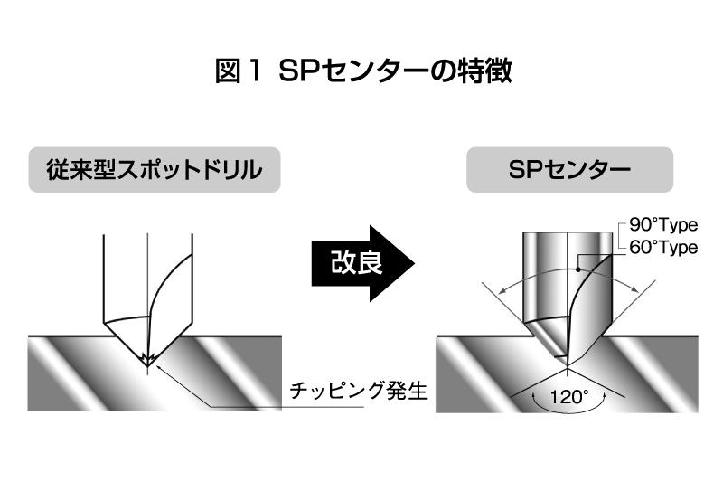 図1 SPセンターの特徴