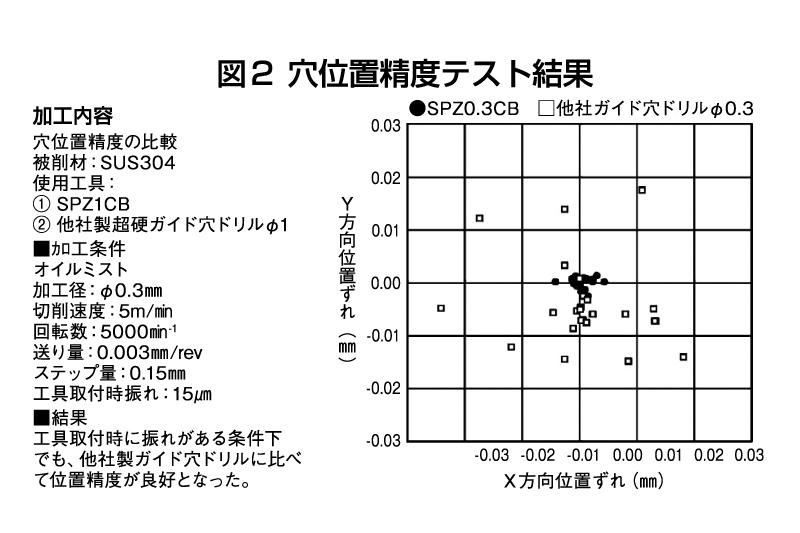 図2 穴位置精度テスト結果