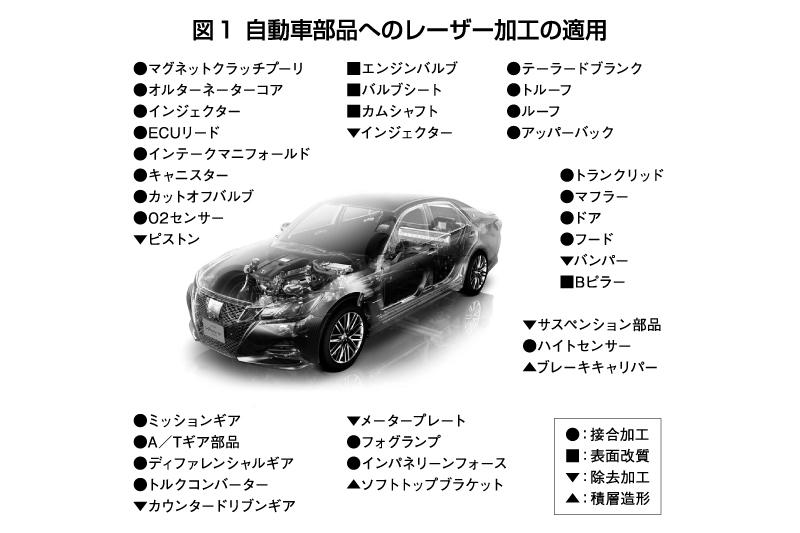 図1 自動車部品へのレーザー加工の適用