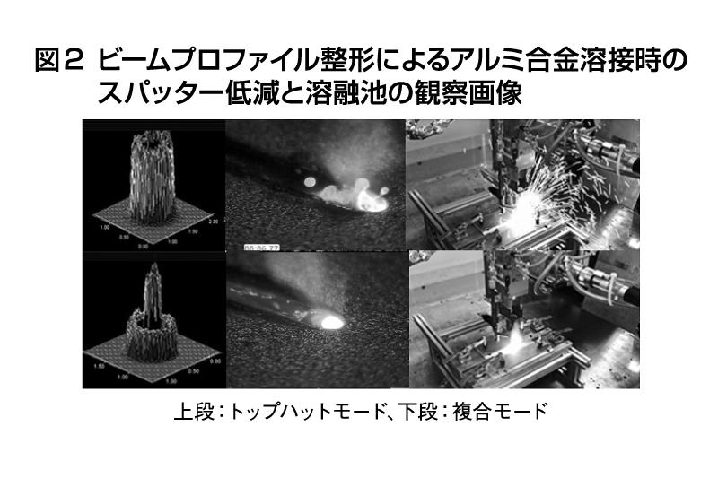 図2 ビームプロファイル整形によるアルミ合金溶接時のスパッター低減と溶融池の観察画像
