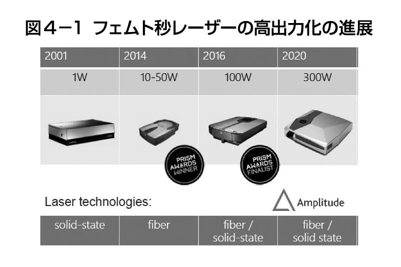 図4-1 フェムト秒レーザーの高出力化の進展