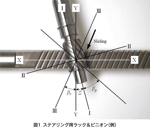 図1 ステアリング用ラック&ピニオン(例)