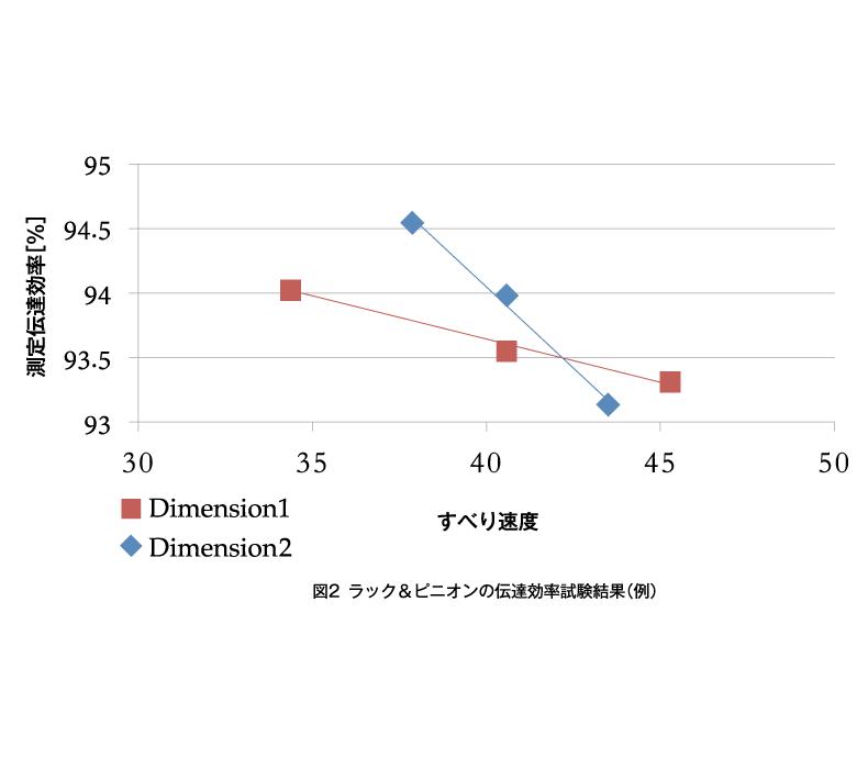 図2 ラック&ピニオンの伝達効率試験結果(例)