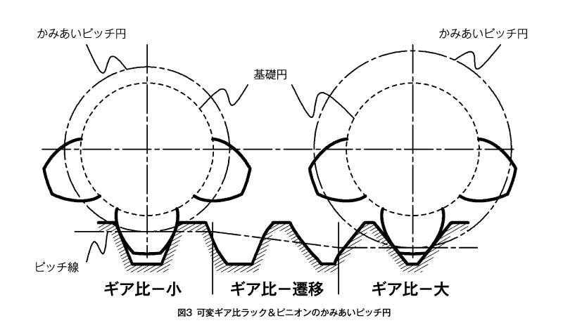 図3 可変ギア比ラック&ピニオンのかみあいピッチ円
