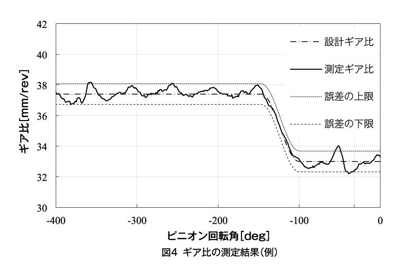 図4 ギア比の測定結果(例)
