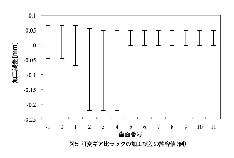 図5 可変ギア比ラックの加工誤差の許容値(例)