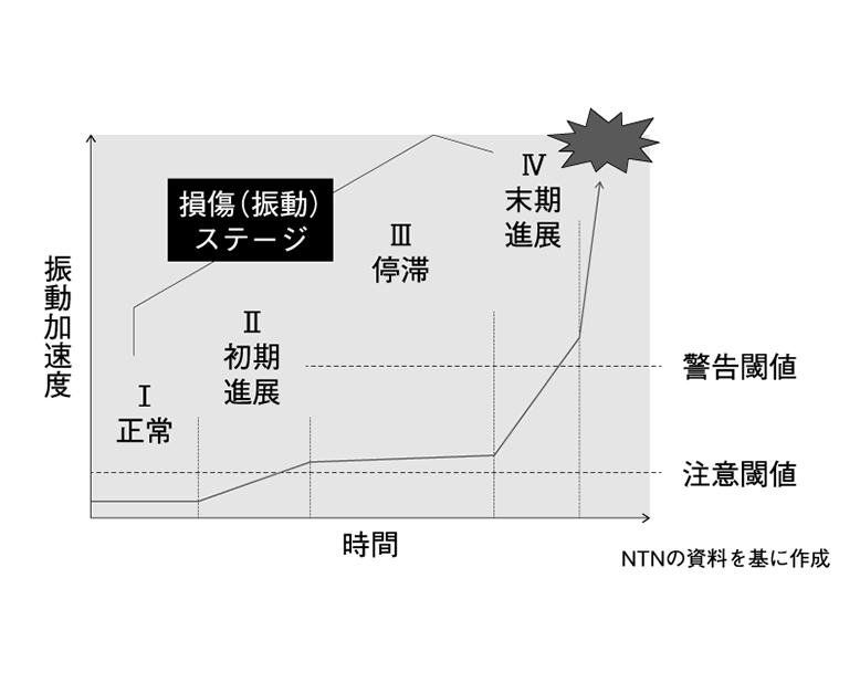 図1 転がり軸受の損傷による振動変化の推移