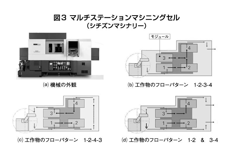 図3 マルチステーションマシニングセル(シチズンマシナリー)